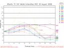 Fay Spaghetti Intensity Graph 00Z 0818