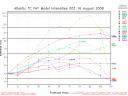 Spaghetti Intensity Graph 08/16 00Z