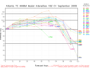 Hurricane Hanna Spaghetti Model Intensity Graph 0901 18Z