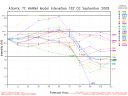 Tropical Storm Hanna Spaghetti Model Intensity Graph 0902 18Z