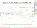 Hurricane Ike spaghetti model Intensity Graph 0905 18Z