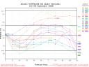 Hurricane Ike Spaghetti Model Intensity Graph 0908 1745Z