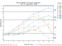 Invest 93 Spaghetti Model Intensity Graph 0922 18Z