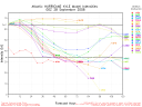Hurricane Kyle Spaghetti Model Intensity Graph 0928 00Z