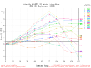 Invest 93 Spaghetti Model Intensity Graph 0924 00Z