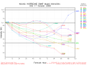 Hurricane Omar Spaghetti Model Intensity Graph 1017 00Z