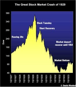 Dow Chart Before & After 1929 Crash