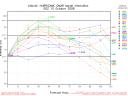 Hurricane Omar Spaghetti Model Intensity Graph 1015 00Z