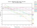 Hurricane Omar Spaghetti Model Intensity Graph 1016 00Z