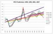 IPCC Has Revised Forecast Downward