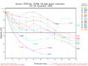 TS Paloma Spaghetti Model Intensity Graph 1109 12Z