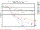Hurricane Paloma Spaghetti Model Intensity Graph 1108 00Z