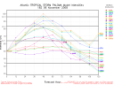 Tropical Storm Paloma Spaghetti Model Intensity Graph 1106 18Z