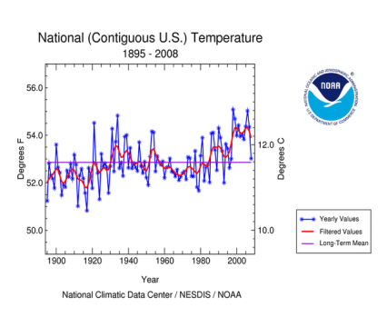 US Temp Graph 1895-2008