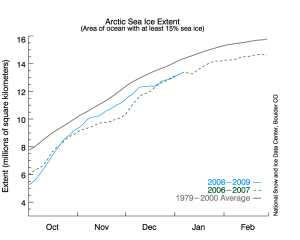 Dec 08 Arctic Ice 54,000 Sq Miles Greater than Dec 07