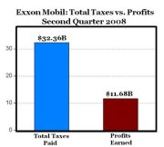 From CNN-ExxonMobil 2nd Qtr Profit Made Vs Total Taxes Paid