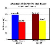 Exxon Recent Profit made vs Income Tax Paid