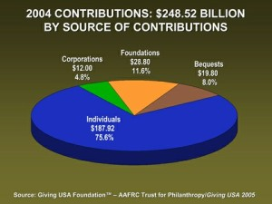 Donations Up in 2005 From 2004