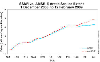 Correct Sea-Ice Graph In Red...Quite a Difference, eh?