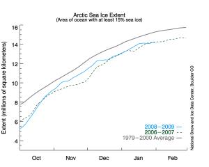 Arctic Sea-Ice Graph Through Jan 2009