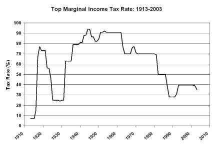Check Out How Low the Top Tax Rate Was and Where it Went...Give and Inch..Take a Mile!