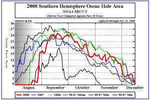 Ozone Hole Plot