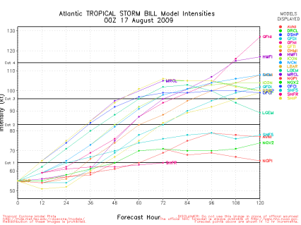 Bill Spaghetti Intensity Model 00Z 08.17.09