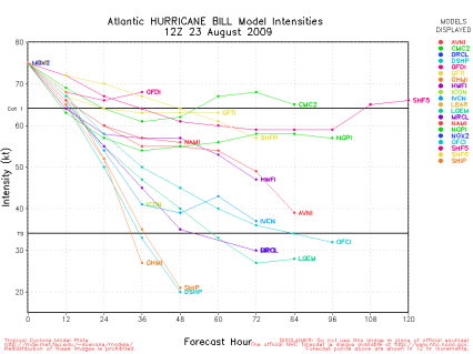 Hurricane Bill Spaghetti Intensity Model 12Z Sun