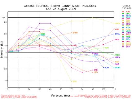 TS Danny Spagetti Models 18Z 082809