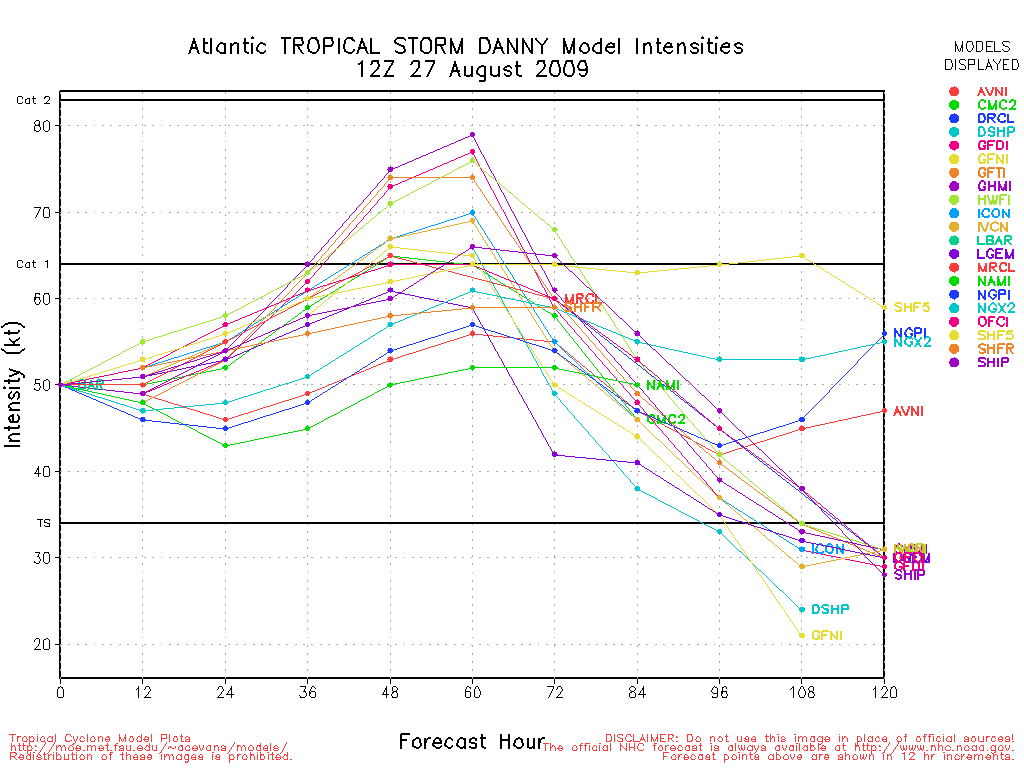 TS Danny Spaghetti Model Intensity 12Z Thu