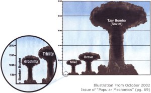 Little Boy Tiny Compared to Tsar Bomb