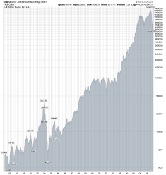 Dow Jones Since 1900-It Took Until the 1950's for the Dow to reach Pre-Depression levels