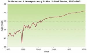 Look at huge US Life Expectancy Drop in 1918