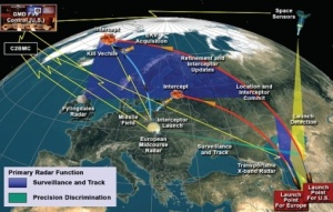 Missile Shield Plan Off The Board But Russia Doesn't Seem to Want to Respond