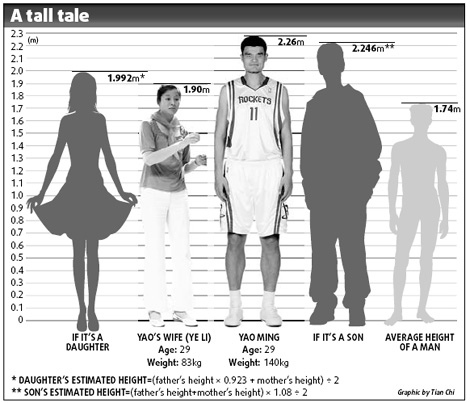 Yao Ming Baby Birth Makes China Ask, How Tall? American or ...